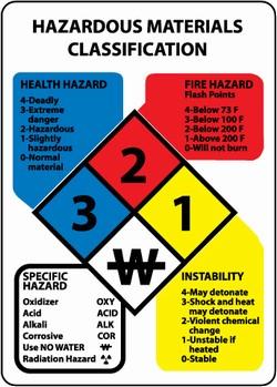 Hazardous Materials Clification Chart